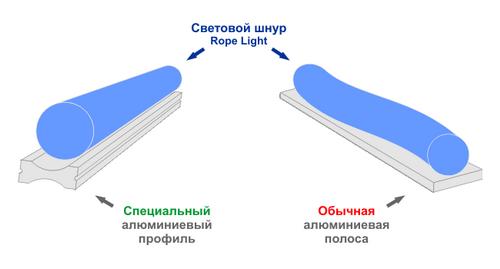 Как показывает схема, световой